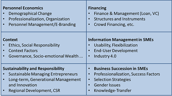 Research Fields of the SME Graduate School