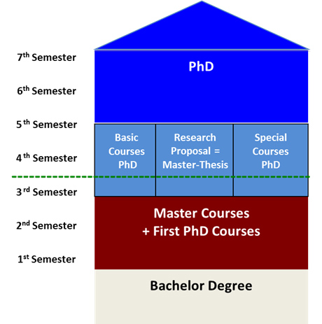 Organization of the SME Fast-Track/PhD